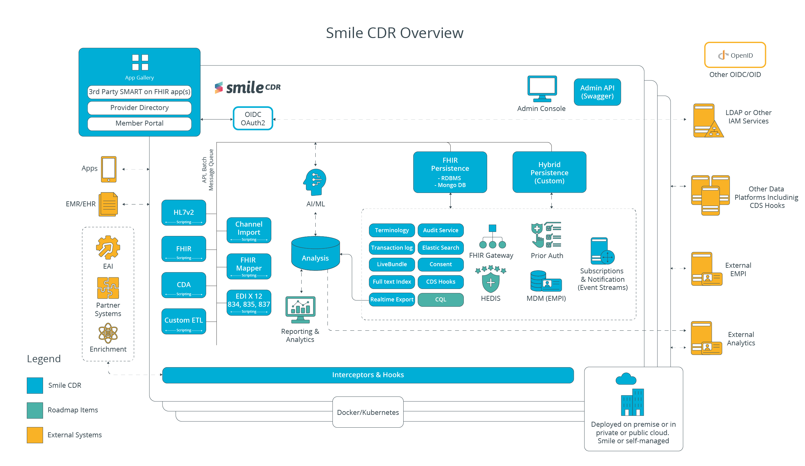 Smile CDR_Overview