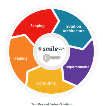 Smile CDR Turn Key and Custom Solutions 0821 (1)