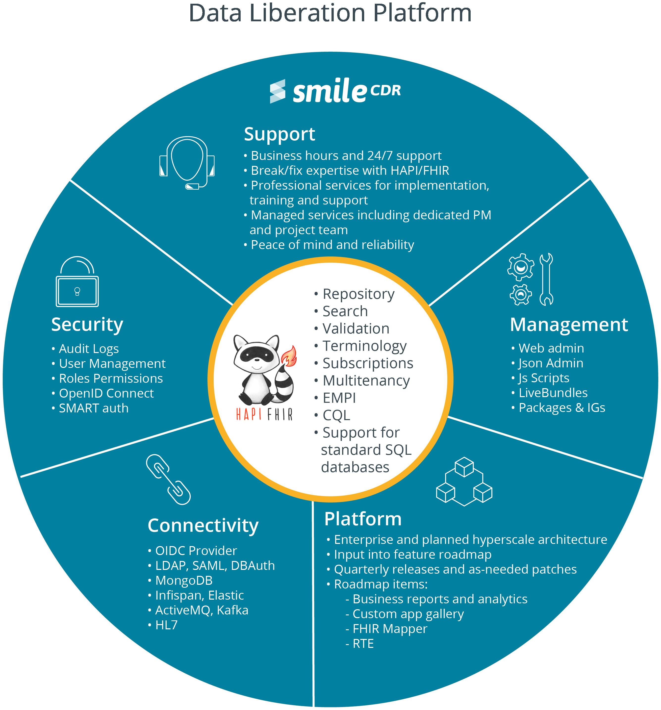 Smile-CDR-Data-Liberation-Platform-R1220_(2)